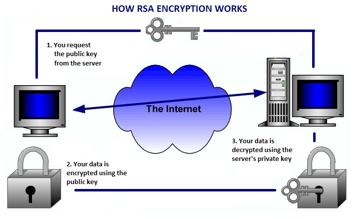 How RSA Encryption Works